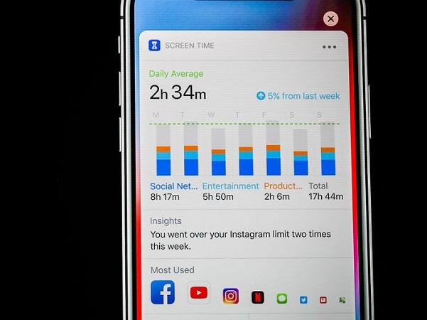 Screen Time: Tính năng này giúp người dùng quản lý thời gian sử dụng thiết bị một cách hiệu quả, cân bằng sức khỏe tốt hơn.
