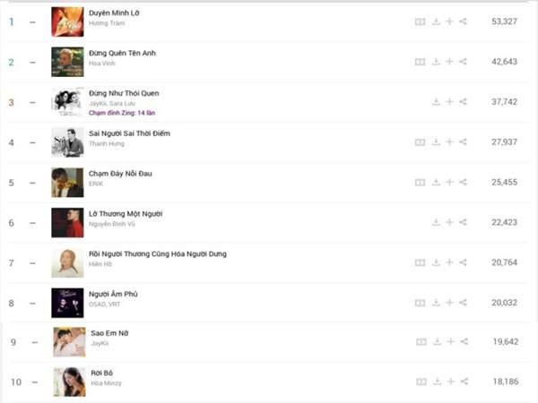 Top 10 #zingchart hiện nay có 9/10 ca khúc thuộc dòng nhạc Pop/Ballad.