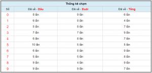 Cầu lô miền bắc chính xác ngày 19/11 dự đoán chính xác kết quả