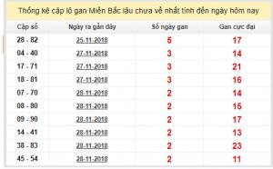 Tổng hợp soi lô miền bắc ngày 01/12 tỷ lệ trúng cao