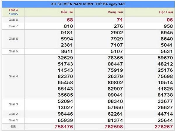 Bảng phân tích dự lô miền nam ngày 21/05 tỷ lệ trúng cao