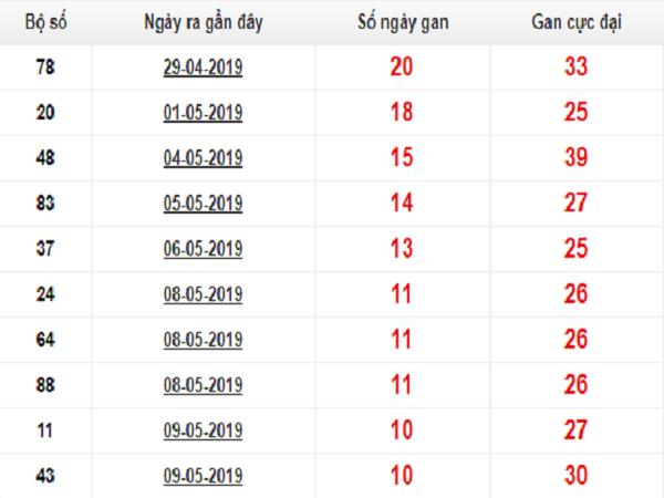 Các cao thủ miền bắc dự lô bạch thủ ngày 20/05 chính xác 100%