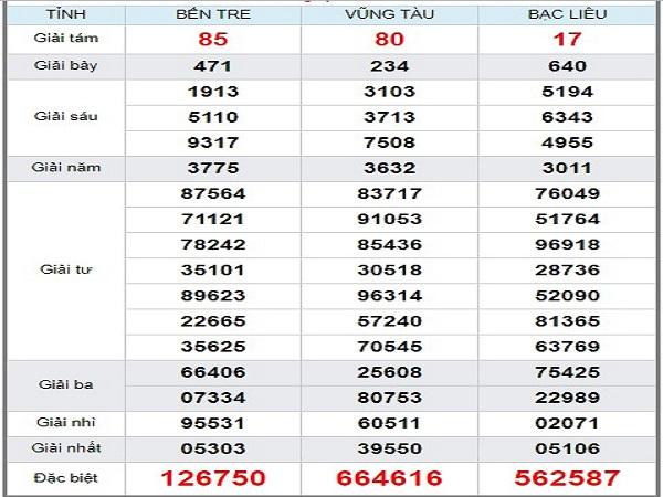 Dự đoán kết quả xổ số miền nam ngày 20/08 từ các chuyên gia