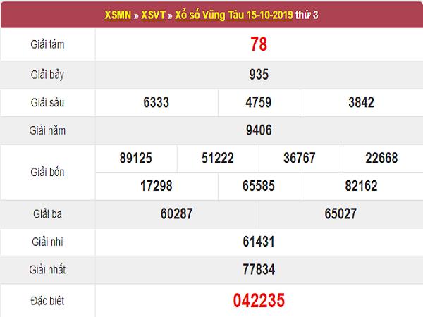 Bảng tổng hợp kết quả xổ số vũng tàu ngày 22/10 tỷ lệ trúng cao