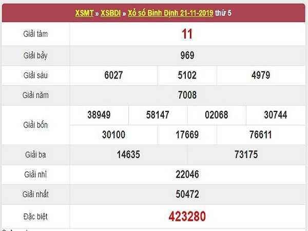 Nhận định XSBD ngày 28/11 có khả năng trúng cao