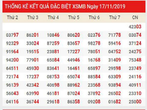 Soi cầu XSMB chính xác thứ 2 ngày 18/11/2019
