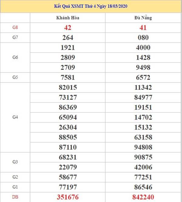 Phân tích sx miền trung thứ 4 ngày 25-3-2020