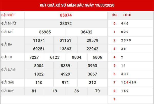 Dự đoán KQXS miền Bắc 20/3/2020 nhanh và chuẩn nhất