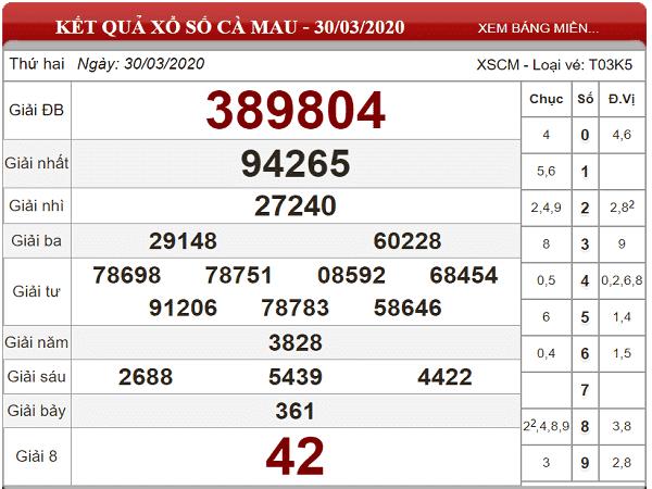 Bảng KQXSCM- Nhận định xổ số cà mau ngày 04/05 hôm nay