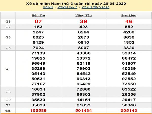 soi-cau-XSMN-27-5-2020-min