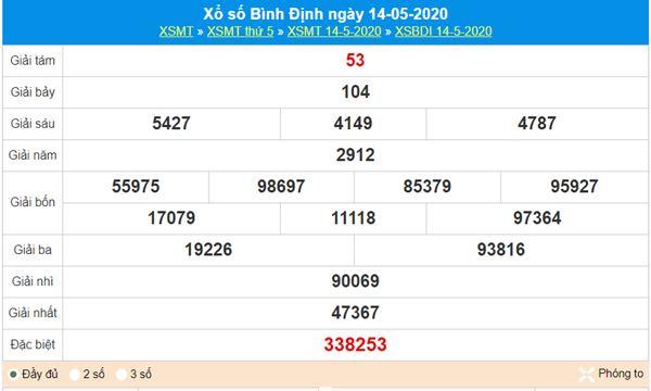 Soi cầu KQXS Bình Định 21/5/2020, chốt lô số đẹp thứ 5