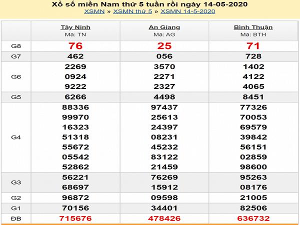 soi-cau-xsmn-15-5-2020-min