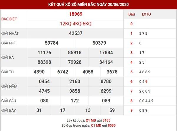 Dự đoán sổ số Miền Bắc Chủ Nhật ngày 21-6-2020