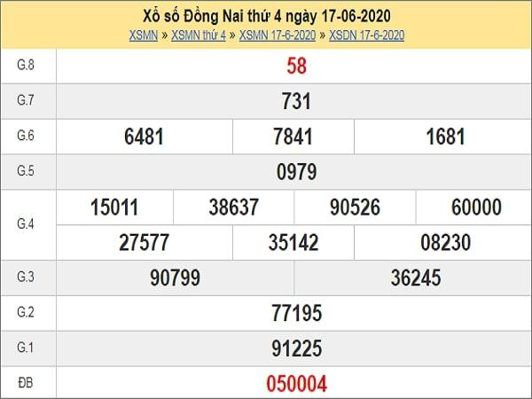 Phân tích XSDN 24/6/2020