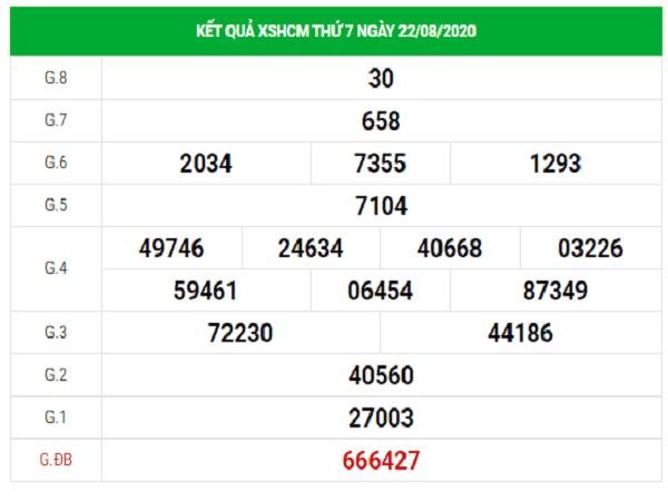 Thống kê KQXSHCM- xổ số hồ chí minh thứ 2 ngày 24/08
