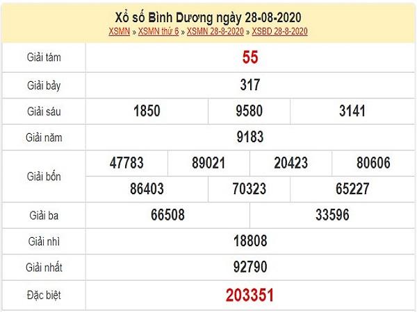 Thống kê KQXSBD- xổ số bình dương thứ 6 ngày 04/09/2020