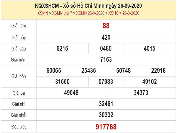 Nhận định XSCM 28/9/2020