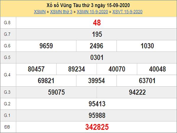 Nhận định KQXSVT ngày 22/09/2020- nhận định xổ số vũng tàu thứ 3