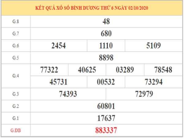 Phân tích KQXSBD thứ 6 tuần trước