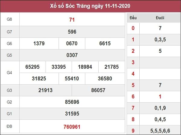 Dự đoán xổ số Sóc Trăng 18-11-2020
