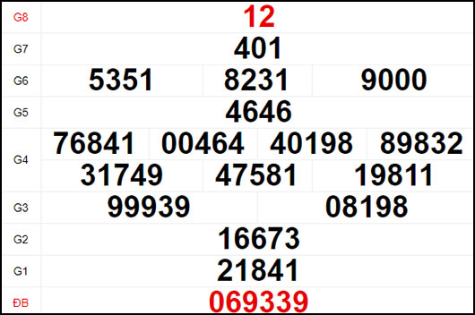 Dự đoán XSBL ngày 24/11/2020 - Quay thử xổ số Bạc Liêu ngày 24/11/2020