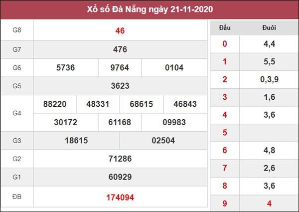 Soi cầu KQXS Đà Nẵng 25/11/2020 thứ 4 độ chính xác cao
