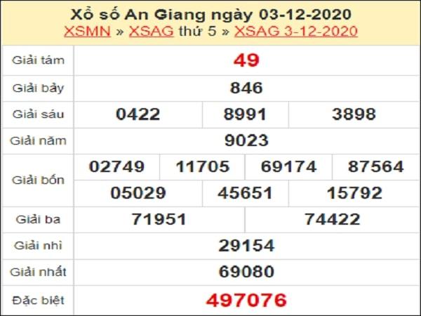 Phân tích XSAG 10/12/2020