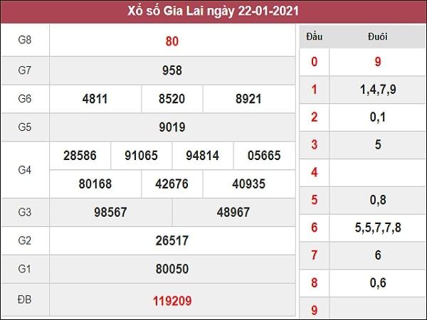 Nhận định XSGL 29/1/2021