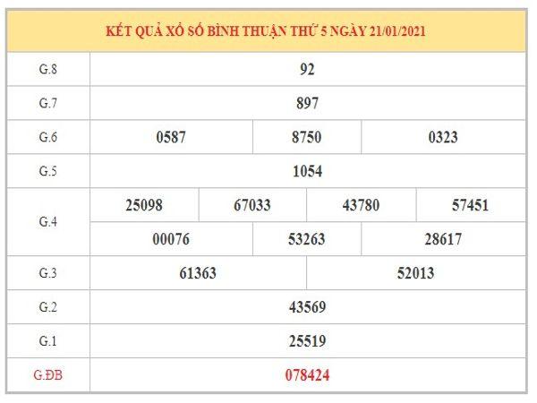 Soi cầu XSBT ngày 28/1/2021 dựa trên kết quả kì trước