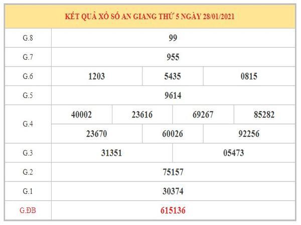 Nhận định KQXSAG ngày 4/2/2021 dựa trên kết quả kì trước