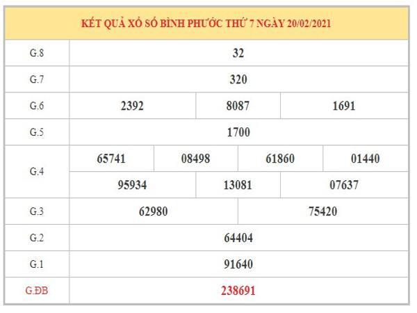 Phân tích KQXSBP ngày 27/2/2021 dựa trên kết quả kỳ trước