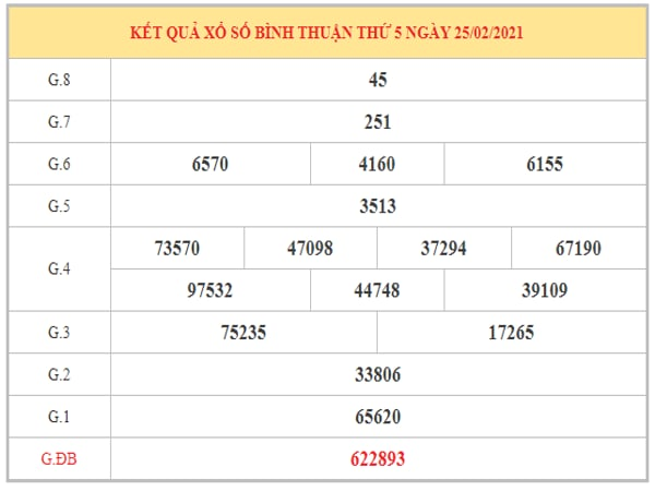 Phân tích KQXSBT ngày 4/3/2021 dựa trên kết quả kỳ trước