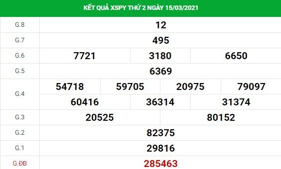 Phân tích kết quả XS Phú Yên ngày 22/03/2021