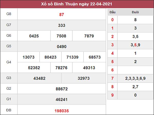 Phân tích kqxs XSBTH 29/4/2021