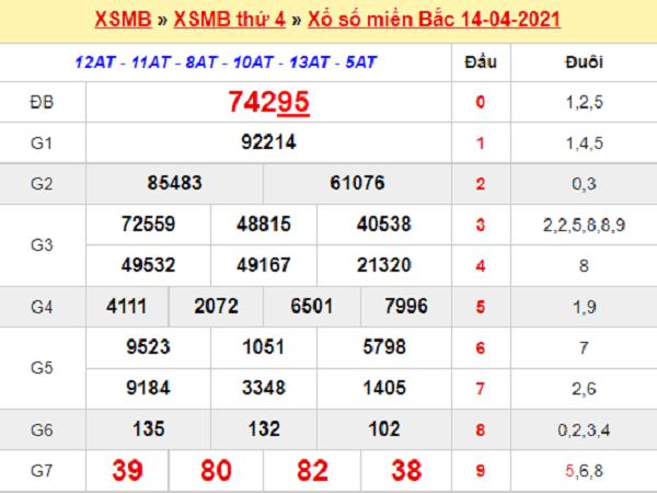 Thống kê XSMB 15/4/2021