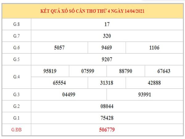 Dự đoán XSCT ngày 21/4/2021 dựa trên kết quả kì trước