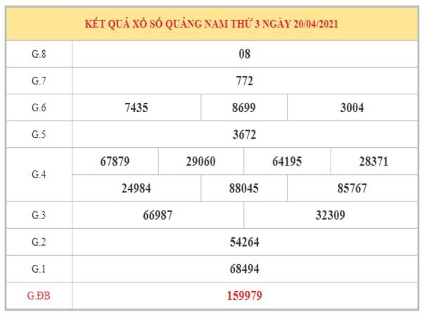 Phân tích KQXSQNM ngày 27/4/2021 dựa trên kết quả kì trước