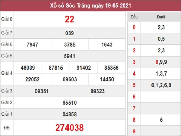 Phân tích XSST 26/5/2021