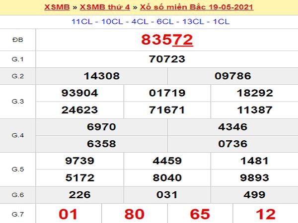 Thống kê XSMB 20/5/2021