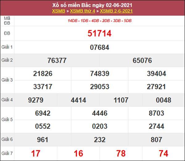Phân tích XSMB 3/6/2021 chốt loto số đẹp siêu chuẩn xác