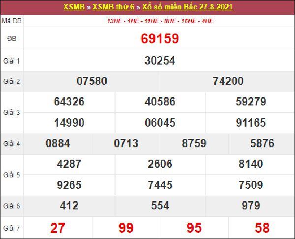 Thống kê KQXSMB 28/8/2021 thứ 7 chuẩn xác cùng cao thủ