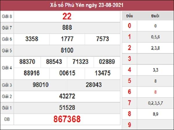 Phân tích XSPY 30-08-2021