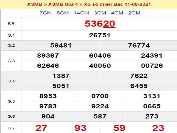 Phân tích XSMB 12/8/2021