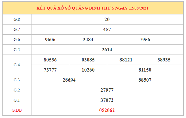 Thống kê KQXSQB ngày 19/8/2021 dựa trên kết quả kì trước