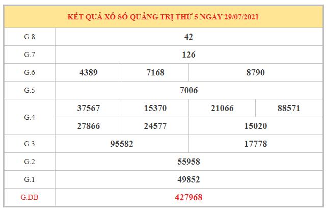 Phân tích KQXSQT ngày 5/8/2021 dựa trên kết quả kì trước