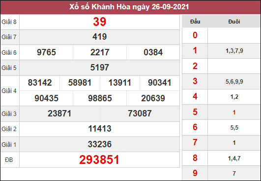 Phân tích KQXSKH ngày 29/9/2021 dựa trên kết quả kì trước