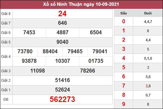 Thống kê xổ số Ninh Thuận ngày 17/9/2021 dựa trên kết quả kì trước